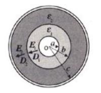 この電磁気学の問題を教えて下さい。 図に示すような同軸円筒導体に二種の誘電率ε₁, ε₂をもつ誘電体が同心円筒状に満たされているとき、静電容量を求めよ。