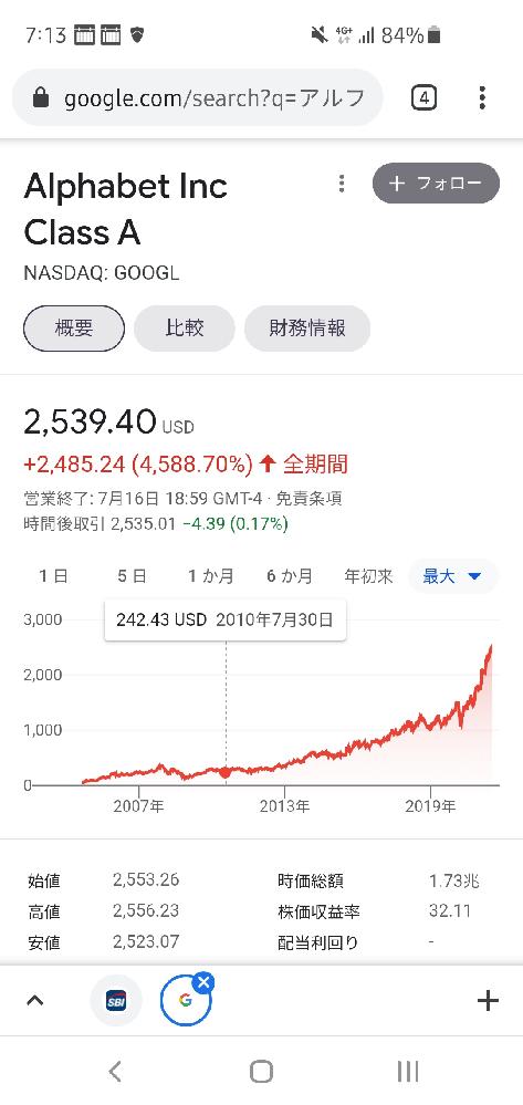 世界一の成長企業のGoogleの株価は10年前と比べて10倍になってます。 2031年にはいまの10倍なのですか? いま1株279000円ですが2790000円になりますか?