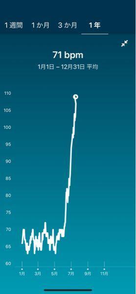 スマートウォッチではかった安静時心拍数です ずっと65〜70くらいでした それが急激にあがって毎日まだあがってます これは異常ですか? 手足の震えと痺れが1日のうちに何度かあります