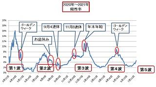コロナ感染拡大、東京オリンピックはどこへ ・ コロナ第5波、これまでの感染拡大と異なり、「緊急事態宣言」が発令されても、一向に下降線をたどりません。 ・ これまでは、「緊急事態宣言」が発令されるやいなや、急降下して感染の拡大は収まってきました。 ・ ところが、今回の第5波は、急降下どころか、逆に急上昇。ワクチン接種も進んでいるのに、です。 ・ 第5波、どこまで拡大すると思いますか? それを抑えるための手段は何でしょうか?