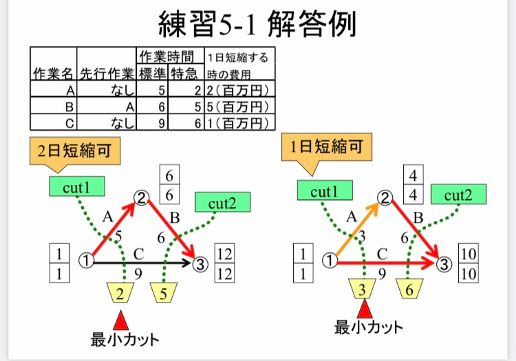 アローダイヤグラム・クリティカルパスについて アローダイヤグラムのカットについての問題なのですが、作業Aはなぜ2日しか短縮できないのでしょうか?作業時間が標準だと5日、特急だと2日ならば3日短縮できることにはならないのでしょうか?