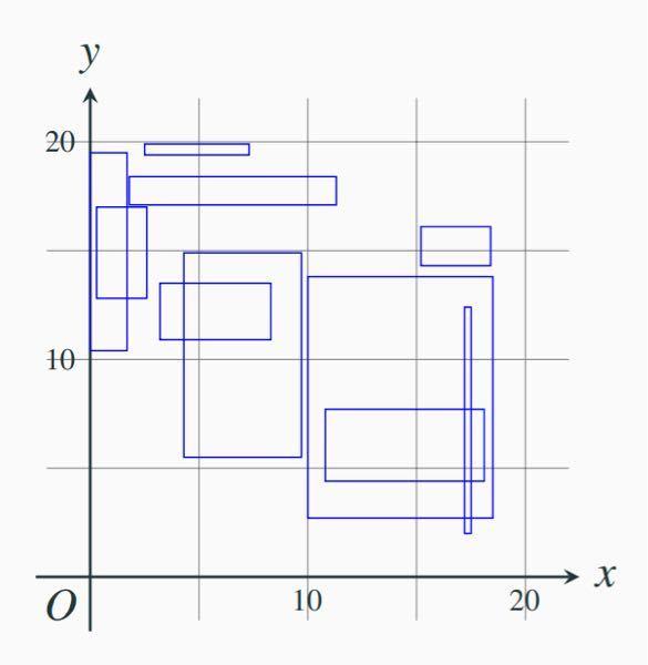 【至急】C言語の以下の問題が分かりません。 ・sample4.c には,構造体 rectangle (次ペー ジで説明) によって表現された 10 個の長方形を含む 配列 rects が含まれている. • コード中の「/* ここにコードを追加しなさい */」と 書かれた箇所に適切なコードを追加して,配列 rects 中の「面積が 10 以上である」ようなすべての長方形 の面積を順に表示しなさい (それ以外の箇所を書き換 えてはいけない). 構造体 rectangle,および,それに含まれる構造体 pointの定義は次のとおり. struct point { double x; double y; }; struct rectangle { struct point p; struct point q; }; 【sample4.c】 #include <stdio.h> /* 構造体 point, rectangle の定義 (略) */ int main() { struct rectangle rects[] = { {{ 4.3, 5.5}, { 9.7,14.9}}, {{ 0.0,10.4}, { 1.7,19.5}}, {{ 2.5,19.4}, { 7.3,19.9}}, {{ 1.8,17.1}, {11.3,18.4}}, {{17.2, 2.0}, {17.5,12.4}}, {{ 0.3,12.8}, { 2.6,17.0}}, {{10.8, 4.4}, {18.1, 7.7}}, {{10.0, 2.7}, {18.5,13.8}}, {{15.2,14.3}, {18.4,16.1}}, {{ 3.2,10.9}, { 8.3,13.5}} }; /* ここにコードを追加しなさい */ }