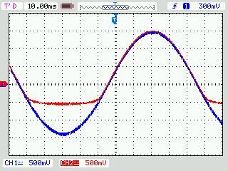 交流電源とダイオードと抵抗を直列につなげた時、オシロスコープで出力される波形が写真のようになるのは何故ですか。ダイオードの波形において、マイナス側に出力されている波形は何を表しているのかも教えてくださ い。