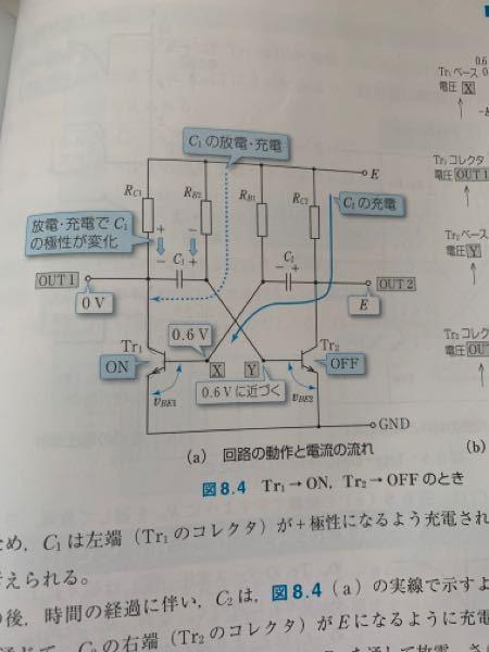 非安定マルチバイブレータについて質問です。 この回路には二つのトランジスタを用いていますが、片方がonもう片方はoffになり、on側のトランジスタはコレクタ電圧が0になるらしいのですが、これはコンデンサがあるためそちらに充電されて0になるのでしょうか?