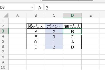 エクセル関数です。 画像のような表を作成しています。 別表に常に各人の合計ポイントを集計していきたいです。 考え方としては、 基礎ポイント+勝ったポイント-負けたポイントとしたいです。 どんな関数を使ったら簡単にできますでしょうか。