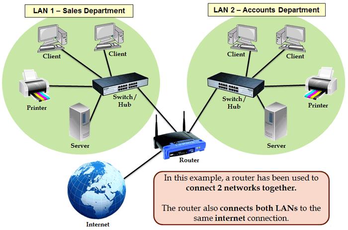 computer networkに詳しい方に質問です。 以下の画像のように2つの異なるnetwork間で通信をしたい場合、 routerのどこへ(どのportへ)それぞれのswitchを繋げば通信が可能になるのでしょうか? WAN portかLAN portどちらか?