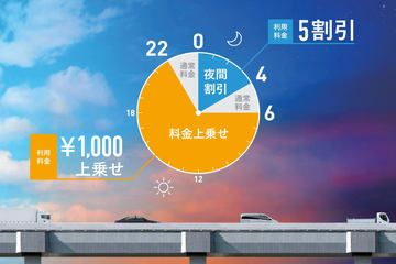 東京オリンピック・パラリンピックさえなければ、首都高速道路の上乗せハラスメントはあり得なかったのでは? 私としては「反対」だったのでこういうことはして欲しくなかったです。