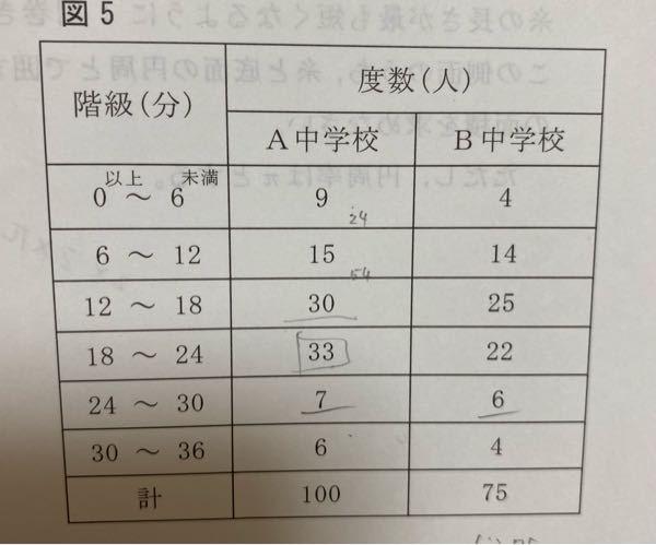 急ぎです!! A中学校の中央値が含まれる階級を求める問題なんですが、合計が100人だから真ん中は55、56人目のひとだとおもい、数えたら階級が18(以上)~24(未満)になりました。 でも答えは12~18らしいです、答えに解説が載ってないので教えてくださいm(_ _)m 自分で線とか数字書いてますが問題には関係ないですごめんなさい↓