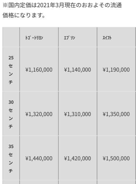 エルメスのバーキン25の価格を調べています。この画像の金額は税込ですか?わかる方教えてください。よろしくお願い致します。