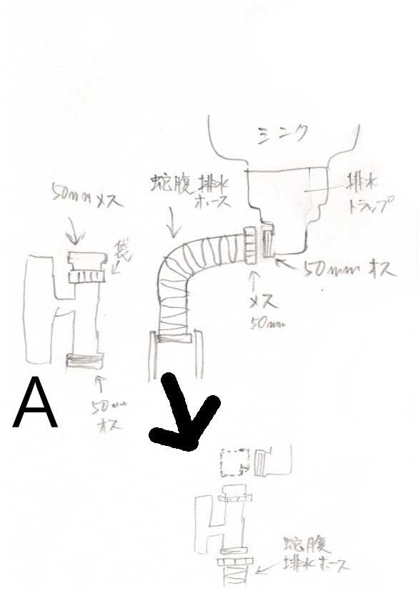 キッチン排水の接続について教えてください。 現在画像にあるようにキッチン排水トラップから蛇腹排水ホースで排水溝につながっています。 この度、排水トラップと蛇腹排水ホースの間に「A(ハイスイホッパー)」の部品をつなげなければならなくなりました。 Aは図のように縦に接続しなければなりません。 しかし、排水トラップの出口が横を向いているので、そのままでは横を向いてしまいます。そこでエルボーで下向きにしたいと思うのですが、この部品が簡単に手に入りません。エルボーの代わりに蛇腹排水ホースをと思ったのですが、排水ホースの先は片方しかねじ式になっていません。 床高も取れないのでエルボーくらいがいいところです。 なんとか良い方法はありませんでしょうか。 お知恵をおかしいただけるお幸いです。 よろしくお願いいたします。