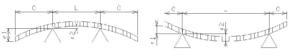 両側はね出し単純梁のたわみの計算方法を教えて下さい。 図のような2点支持で両側が突き出している梁の等分布荷重の計算方法です。 自重でどのくらいたわむのかを計算したいと考えています。