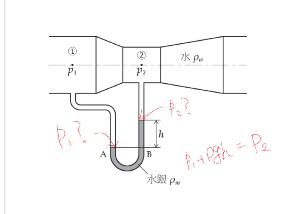 ベンチュリー管について質問です 空気の圧力の差を無視するとp1とp2は下の図の認識でよろしいでしょうか? また釣り合いの式も正しいでしょうか?
