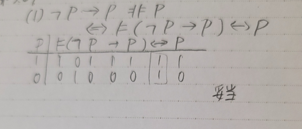 数理論理学 大学数学 真理値表 妥当性を示せという問題です。 ⊨の真偽値表(真理値表)での扱い方がよくわからないのですが、これで合っていますでしょうか? ⊨φの場合、1なら⊨も1,0なら⊨も0と考えました。