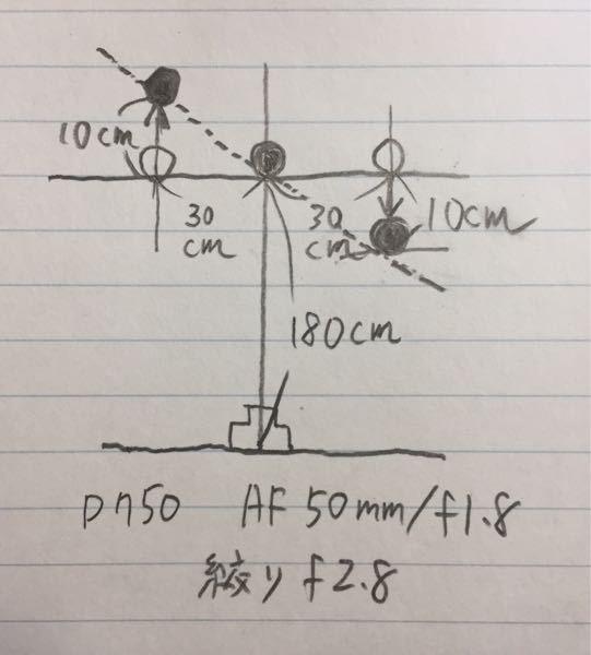 ピント面が斜めになってますが誤差の範囲でしょうか? nikon d750から垂直1.8mの所に人形1体、平行に左右30cmのところにそれぞれ1体置いて真ん中の人形にピントを合わせたら左右がボケました。単焦点50mm絞りf2.8です。 どこに置けばピントが合うか調べたらアップした写真のように黒く塗った部分、右は手前約10cm、左は奥に約10cmでピントが合いました。つまり斜めです。 絞りがf2.8でシビアではありますが、これ、普通ですか?異常ですか? 知っている方よろしくお願い致します。