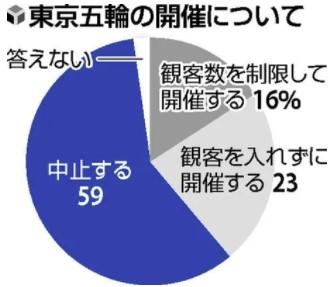 質問者の中にもいるようですが、日本人って手のひら返したり、寝返ったりする人増えましたね。59%のうち何%がそうなんでしょう? https://www.yomiuri.co.jp/election/yoron-chosa/20210509-OYT1T50173/