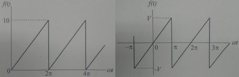 至急お願いします 電気回路のひずみ波交流について勉強中の者です 画像の左右の波形のフーリエ級数を求めたいのですが、よく分かりません どなたか解ける方がいらっしゃいましたらよろしくお願いします ま...