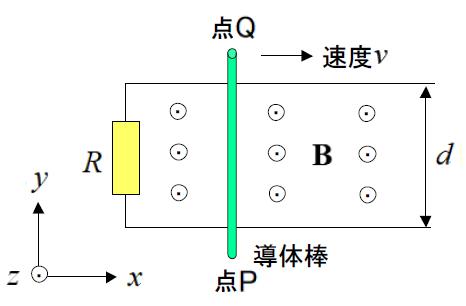 電磁気学の問題について質問です。 画像のように+z 軸方向(紙面の裏から表の方向)の一様な磁界(磁束密度B[T])の中で、2本の導線をx 方向に間隔d [m]で並べ、左端に抵抗R[Ω]をつないだ。 こ