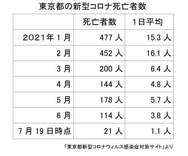 """日本を衰退に導くメディア 前回が高度経済成長で一丸になっていく東京五輪なら、今回は国民の不安を煽り国論をニ分し、日本を衰退に導く勢力が闊歩した五輪である。1月に1日15.3人も死者が出た東京はワクチン効果で7月の死者は1日1.1人まで減少。それでも陽性者数""""だけ""""で不安煽るメディア。 財政破綻論と一緒ではないだろうか! このまま国債を発行し続けたら2020年には破綻するって、イヤ何もなってないかど、緊縮でデフレが加速してるのに、ハイパーインフレがぁって、数値で論理的に示さない家庭の収支をそのまま国の収支にあてはめて、ギャーギャー騒ぐ輩、それを煽ってるメディア! こんなメディアを放置してたら日本は後進国に突き進んで行くようなモンだと思います。 どうでしょうか? メディアが感染者を謳ってるが、ワクチン接種が進み1日あたりの死亡率も大幅に減ってる、変な危機感を煽ってるメディアを何とかしないとアカンと思う。"""