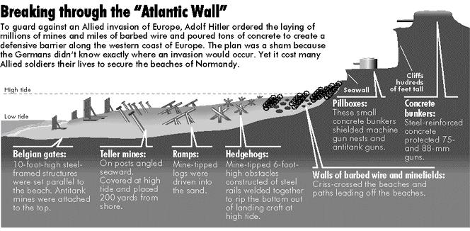 ロンメルが大西洋の壁の防御改善をして、何がどのように変わったのでしょうか?すべて変わったのでしょうか? この画像の中の兵器全てがロンメルが変えたものでしょうか?