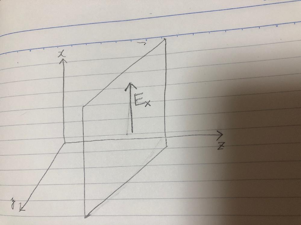 波動方程式について ∇^2E +k^2E=0, k^2=ω^2εμ・・・a 1. 電界Eが E=Exiで示される平面波であり、添付図のz軸方向でのみ変化するものとする。上記aを用いてExに関す...