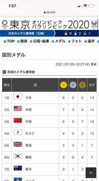 東京オリンピック、今のところ金メダルの数日本が1番なんですね。凄いです。やはり自国開催だからでしょうか?