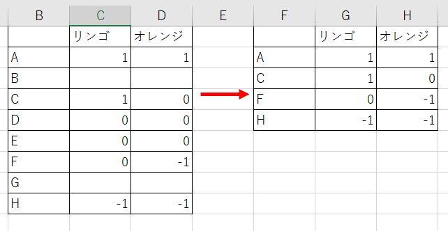 Excelの関数について ある表でK列とT列の両方が0になっている行以外を抽出したいです。 また、その抽出した後空白が残っているのであれば空白を無くし上に詰めたいです。 参考に適当な表を作成したのでご確認お願い致します。 できればマクロではなく関数で処理できればと思っています。 宜しくお願い致します。
