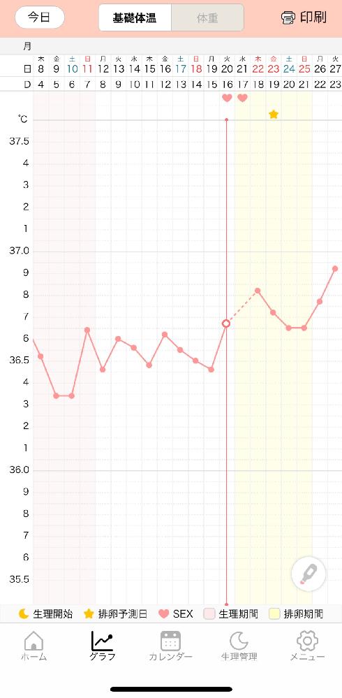 妊娠希望です。最終月経7/5〜 の周期29日 平均周期31日です。 8月の予定は6日です。 タイミング 7/20.21です。 基礎体温のみでの判断できないのは重々承知しております。 意見をお願...