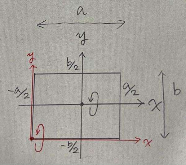 長方形の薄板の慣性モーメントについて質問です. 回転軸をx軸から長方形の端(写真の赤点)に移動した時,並行軸の定理を用いて慣性モーメントを計算してください. x軸周りの慣性モーメントは1/12Mb²です.(質量はM)