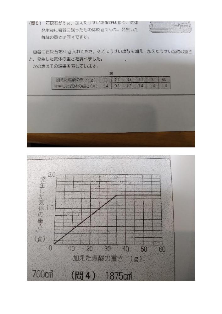 中学受験の理科、気体について教えてください。 容器に石灰石3.5gを入れ、そこに薄い塩酸を加え、加えた薄い塩酸の重さと発生した気体の重さを調べて作ったのが図の表です。その図をもとにしてグラフを作る問題があります。 正解では、35gから発生する気体の重さが一定するのですが、 その「35gで1.4g」という数字はどこから読み取れるのでしょうか? どうぞよろしくお願いいたします。