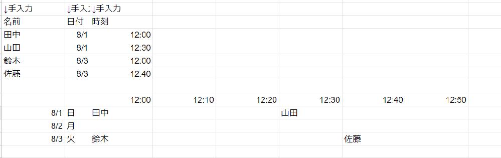 スプレッドシートに関しての質問です 予約表を作る際にお客様の名前・開始時刻・予約分数を手入力後に 下のカレンダーの部分に名前を入れていきたい数式を教えてください。 カウントでやっても固定された表示になってしまうので その時間にA列の人の名前を入れられるようにしたいです