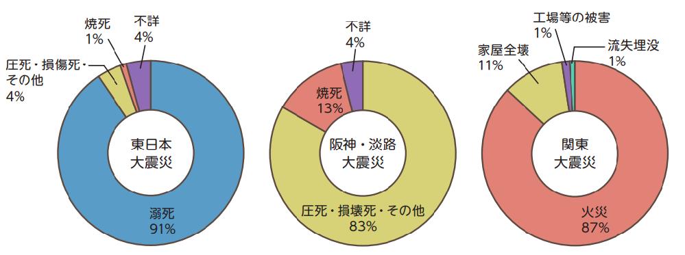 日本の大地震での死因がこんなにも違うのってなぜですか?