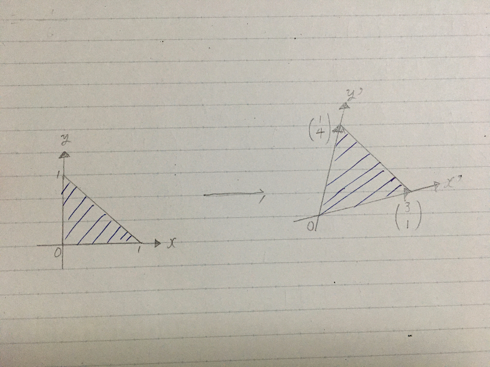線形変換についての質問です 「右の三角形の内部の点は、A=[[0, 1], [-6, 5]]で表される線形変換によって、どのような点に移されるのか。」 という問題で写真の左が上記の三角形、右が回...