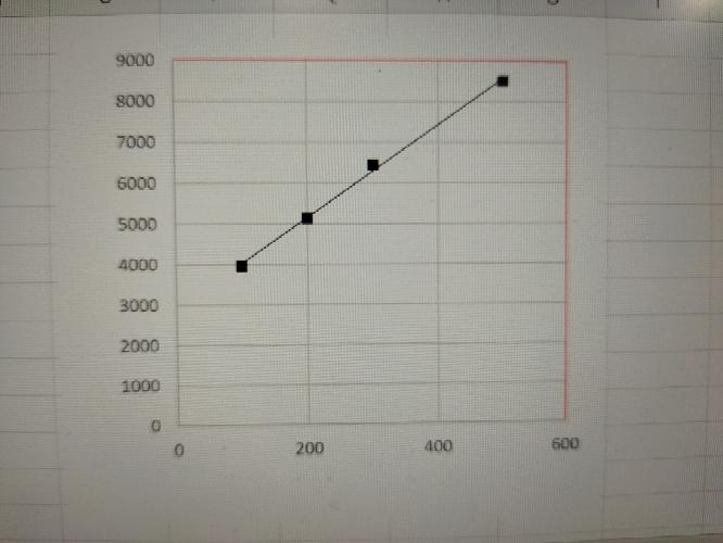 Excel グラフのプロットエリアの枠を黒で囲いたいのですが、黒色を選択してもなぜか左と下の軸が黒くなりません。 分かりやすいように赤色を選択した例を写真に載せました。やはり左と下の軸だけ変化なしです。 ど のように解決すればいいですか?