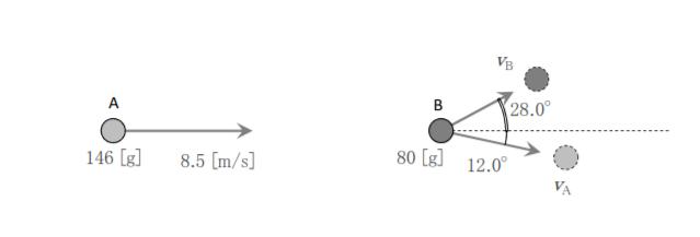 図のように、水平な板の上に置かれた質量80[g]のビリヤード球Bに、別の質量146[g]のビリヤード球Aを速度8.5[m/s]で衝突させた。 衝突後、2球が図のような角度で進んだとしたとき、球A、Bそれぞれの速度はいくらか。 この問題の解答わかる方教えてください!