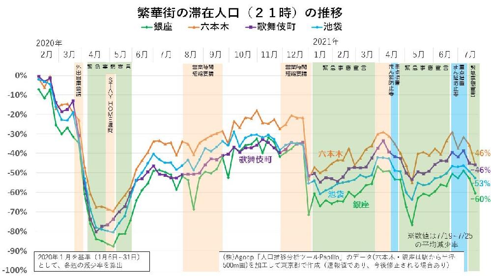 東京都の繁華街における人流は、宣言によって 明らかに減っています。 東京都内における繁華街の混雑状況および滞在人口(人出)の増減状況 https://www.seisakukikaku.metro.tokyo.lg.jp/information/corona-people-flow-analysis.html しかし感染者数は増加しています。 これは明らかに人流の増減と感染者数の増減に相関性がない事が 証明されているのではありませんか?