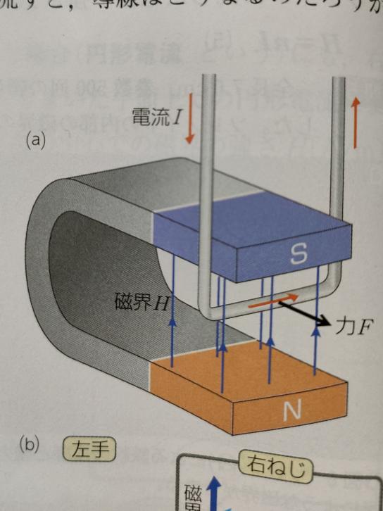 フレミングの左手の法則の実験は短絡していないんでしょうか? 最近、物理で電流と磁場を学んでおり、下の写真のような実験の問題がたくさんありました。(高校物理) これらは、銅線でショートさせているのと同じような状態なんじゃないでしょうか?そうなら、実際にこの実験をするのは危険なのではないでしょうか? また、安全にこのような実験ができる方法があれば教えて下さい。 よろしくおねがいします。