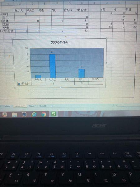 Excelについて質問です。 グラフにL2〜L7をグラフに追加して、『□7月合計』の下に「□累計』のデータテーブルを追加することはできますか?※元データは変えずに ちなみにC2〜G2とB8〜G8とL2〜L7を複数選択してやってみたのですが出来なかったのです。エクセルバージョンの違いで、他のバージョンであればこの方法で出来ますか?宜しくお願いします