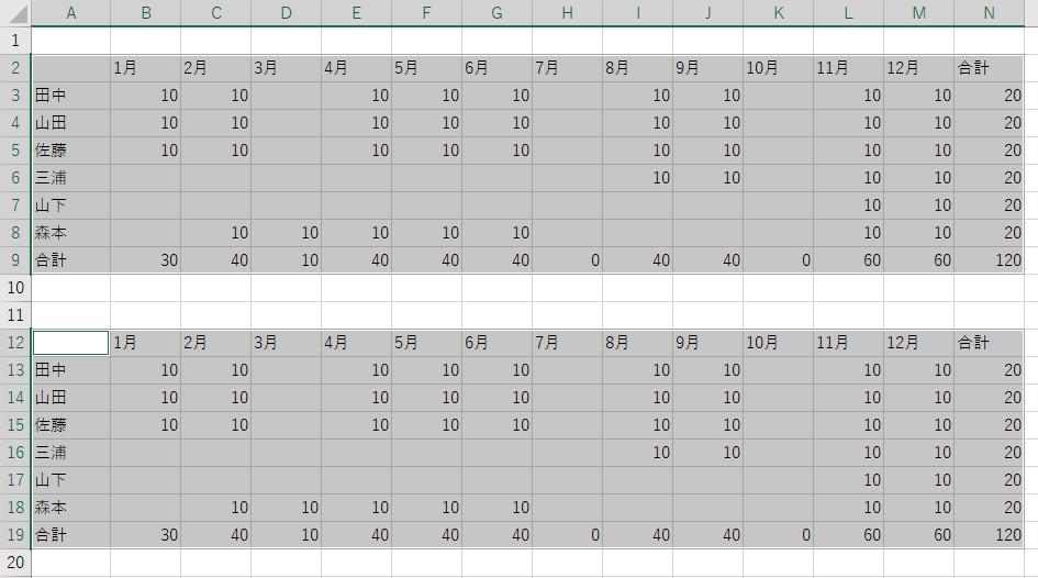 等間隔で作成された表を一括して範囲指定(アクティブにする)方法ってありますか? 表が100個とかあるような場合で、CTRL+クリックでは範囲指定が難しい場合。 画像の例は、A~N、2~9行の表があり(空欄のセルもある)2行空けて、同じサイズの表が100個位、等間隔で並んでおり、その部分だけを全て範囲指定したい。 範囲指定さえ出来れば、一括して罫線を引いたり、空欄に0を入力したりすることができるので、アクティブ状態になれば大丈夫です。
