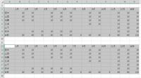 等間隔で作成された表を一括して範囲指定(アクティブにする)方法ってありますか?  表が100個とかあるような場合で、CTRL+クリックでは範囲指定が難しい場合。 画像の例は、A~N、2~9行の表があり(空欄のセルもある)2行空けて、同じサイズの表が100個位、等間隔で並んでおり、その部分だけを全て範囲指定したい。  範囲指定さえ出来れば、一括して罫線を引いたり、空欄に0を入力したりすることが...