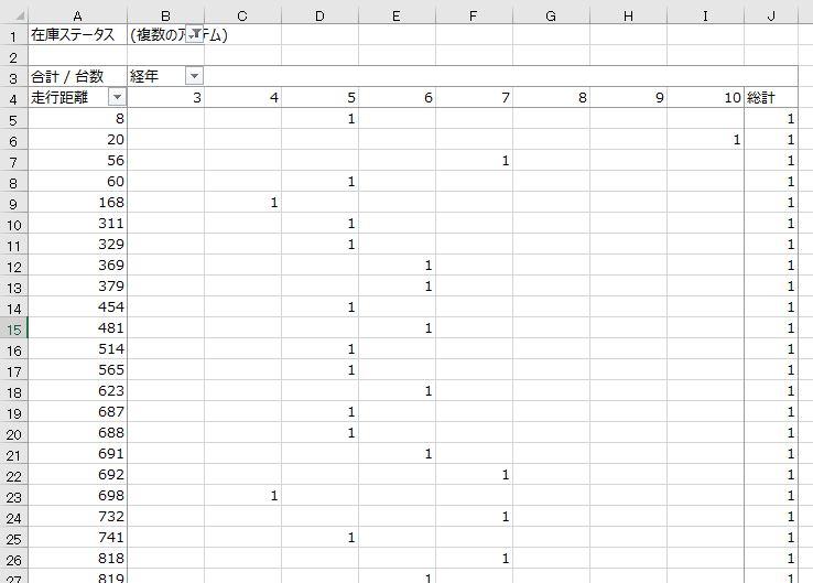 エクセル ピボットテーブルで 選択対象行をグループ化する方法をご教示ください。 . 添付画像のA列を1~1000、1001~2000、2001~3000、といったイメージでグループ化したいのです。 . エクセルのバージョンは2019およびOffice365です。