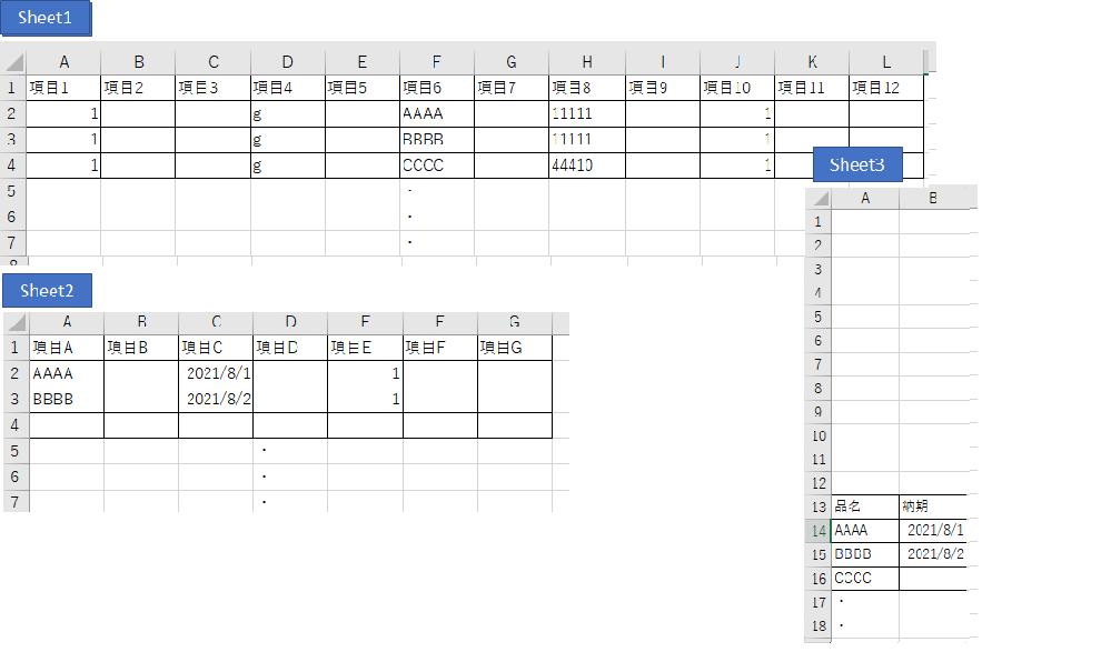 Excel VBAでvlookup関数を使った処理を作りたいです。VBAをどのように作成すればよいか、ご教示をお願いします。 <やりたいこと> ・添付画像をご参照ください。 ①まずSheet1のF列(項目6)の2行目~最下行までを選択し、Sheet3のA列(品名)へ貼り付ける。 ②Sheet1のF列(項目6)とSheet2のA列(項目1)と照合し、マッチした場合には、C列(項目C)の情報をSheet2のB列(納期)へ転記、マッチしない場合には、ブランクをSheet2のB列(納期)へ転記 <具体的なアウトプットイメージ> ・添付画像をご参照ください 上記のことを実施したいです。よろしくお願いいたします。