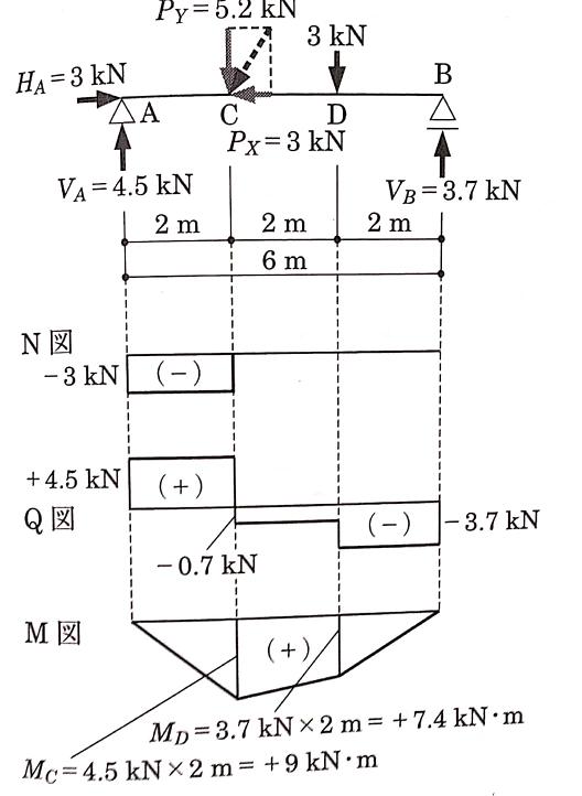 「土木」単純ばり + 集中荷重の応力について 写真の問題で、Q図までは分かるのですが、M図のMDが分かりません。 自分は、写真の下の方MD=3.7kN × 2m=+7.4kN・mとされている計算を、MD=9kN・m − 0.7kN × 2m = +7.6kN・mとしていました。 でも確かにB側から計算したら3.7×2で7.4になります。どうして私のやり方ではダメなのですか?