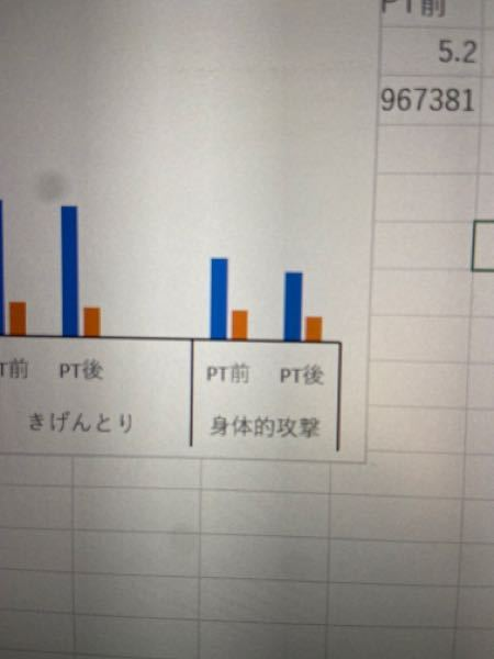 Excel 図の作成について 写真のような、横の線は必要なのですが、縦の線が何故か付いてしまいます。 今まで付いたことはなかったのですが、縦の線だけ消すのはどうしたら良いですか? データの数値を洗濯して作成しています。