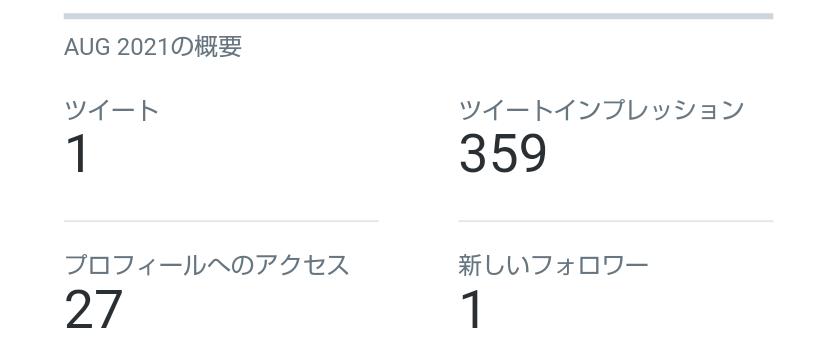 Twitterの監視について 私はフォロワー十数人の小さなアカウントでつぶやいています。 その内容もふと思ったことや起きた出来事に関するものなど些細なものです。 それなのにTwitterのアナリティクスを見たところ、このような数字が出てきました。 どう考えてもおかしいですよね? 私には誰かが監視しているとしか思えません。