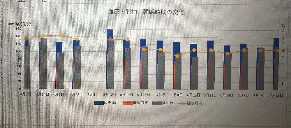 Excelで3つの棒グラフを重ねずに横に並べる方法を教えて下さい。 ちなみにデータの系列の書式設定の系列の重なりを-100%にしても重なったままでした。
