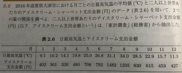 統計?です。Excel使います。 以下の問いの答えがわかりません。 1.日最高気温が10℃のときのアイスクリームの支出金額を予測しなさい。 2.決定係数を求めなさい。 3.日最高気温が1℃上昇するとき、アイスクリームの支出金額はいくら増加するか求めなさい。