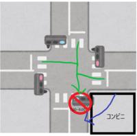 時間帯通行止めについて教えてください。 例として画像で説明します。 例えば今の時間が8時だとします。その場合、緑の矢印からの進入は違法なのですが、コンビニ経由の場合は違反にならないみたいです。 交差点から進入した場合では無い為違反にはならないみたいなのですが、それをふまえて聞きたいことがあるのですが、もしも交差点に隣接しているコンビニが無くコンビニ経由で進入できない交差点の場合、自転車とバイ...