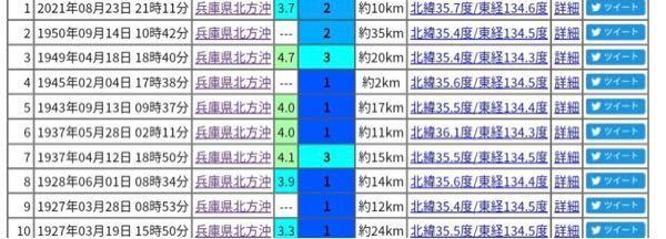 先程起こったここが震源の地震、70年ぶりのようですが大きな地震の前触れとかでしょうか。 [気象庁情報]23日 21時11分頃 兵庫県北方沖(N35.7/E134.6)にて 最大震度2(M3.7)...