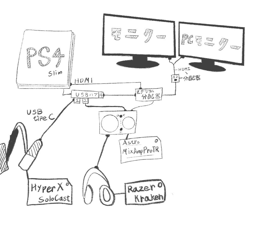 """【質問-以下の使用機器でのバーチャルサラウンド環境でのPS4パーティボイスチャットやり方】 ※配線状況は画像を参考していただけたら幸いです。 ・PS4 Slim ・Astro MixAmp Pro TR(PS4モード)※以下略MixAmp ・HyperX Solo Cast ・Razer Kraken Brack (非公式光デジタル分配器/PS4用USBハブ) ---------- 【出来ない事】 ・パーティボイスチャットをした際に相手の声がヘッドセットに入らない 又、自分の声も届かない。 (おそらくチャット音声にしている為...だけどバーチャルサラウンドでやるにはチャット音声にしないとゲーム音が出なかった) ---------- 【PS4Slimのオーディオ設定】 ・オーディオの出力⇨チャット音声(MixAmpのサラウンド機能の為) ・入力機器⇨『SoloCast』 ・出力機器⇨『MixAmp(ヘッドセット接続済み)』 ・音声フォーマット⇨Dolby ---------- 【自分なりの回答】 ・『SoloCast』に『MixAmp』又はヘッドセットと繋げる為の 『AUX端子』(名前間違っていたらすみません)』が ついていないので""""付いているUSBマイク""""を使用する。 ・Astro公式の光デジタル分離機を使用する。 ・Astroのソフトウェアをアップデートする。(以下参照) ---------- ※又、Mac版Astro comand centerをMacにインストールした後に 『MixAmp』をPCモードに変えて接続してみたけど認識(何故???)されないので """"アップデートやイコライザー設定は行っていない"""" 最後まで読んでいただきありがとうございました。 簡潔にやりたい事を言うと """"良い音が出る環境で音を聴き、USBマイクで声を出してパーティボイスチャットをしながらApexがプレイしたい""""です。 もしよろしければお力添えしていただけると幸いです。"""