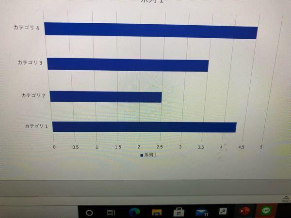 グラフについて パワーポイントでグラフを作っています。 このようなグラフをパーセンテージで示したいのですが、どのようにやれば良いか教えてください。 最大値は50%にしたいです。 選挙の得票率に使...